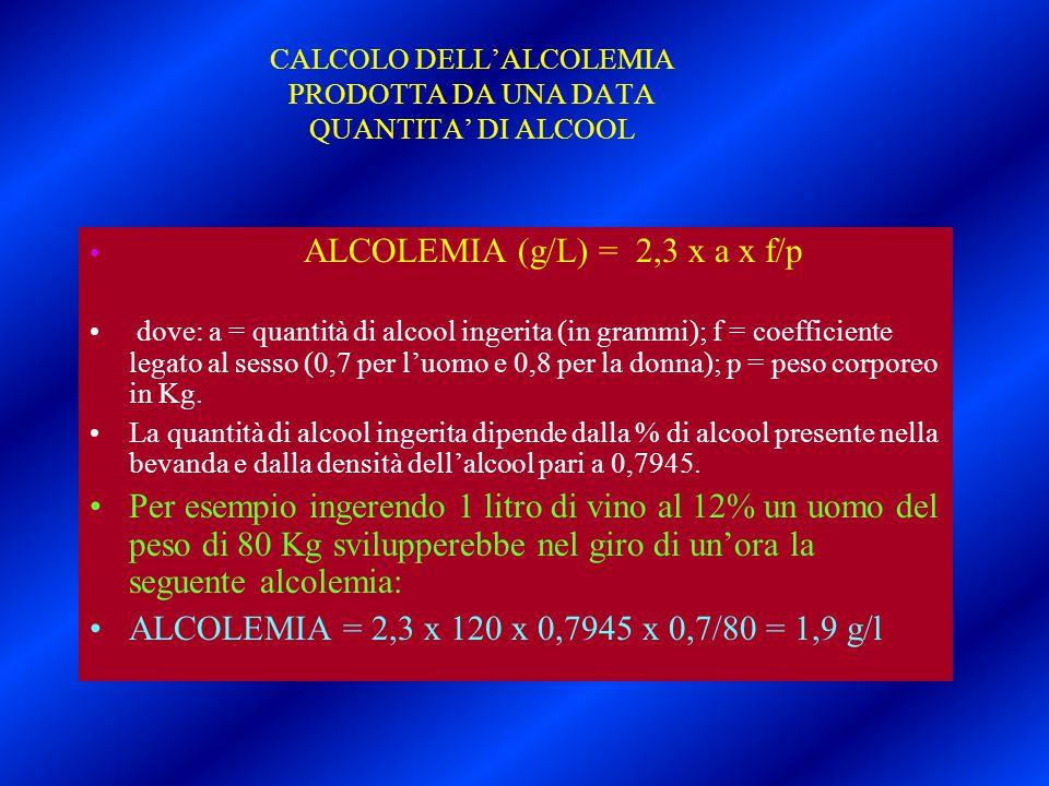 CALCOLO DELL'ALCOLEMIA PRODOTTA DA UNA DATA QUANTITA' DI ALCOOL