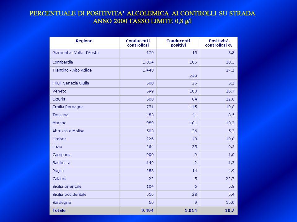 PERCENTUALE DI POSITIVITA' ALCOLEMICA AI CONTROLLI SU STRADA ANNO 2000 TASSO LIMITE 0,8 g/l