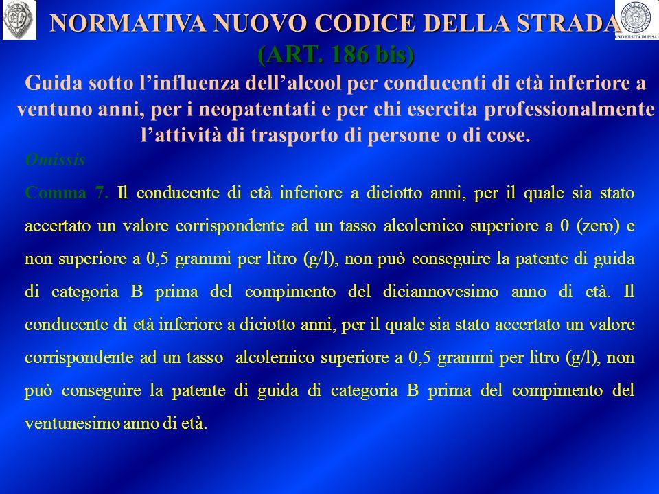 NORMATIVA NUOVO CODICE DELLA STRADA (ART. 186 bis)