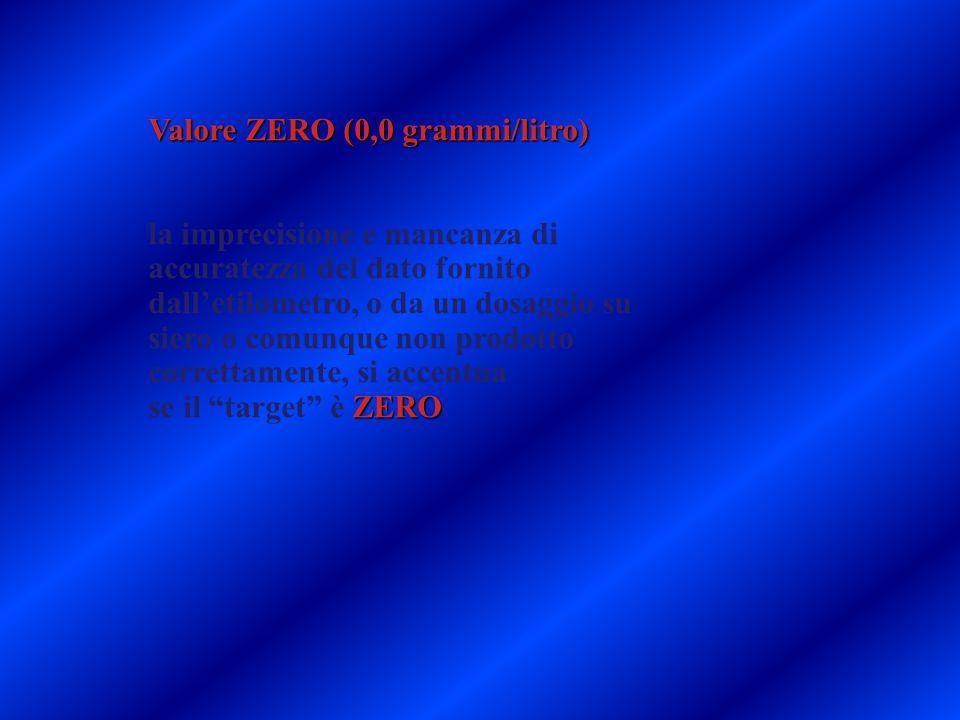 Valore ZERO (0,0 grammi/litro)