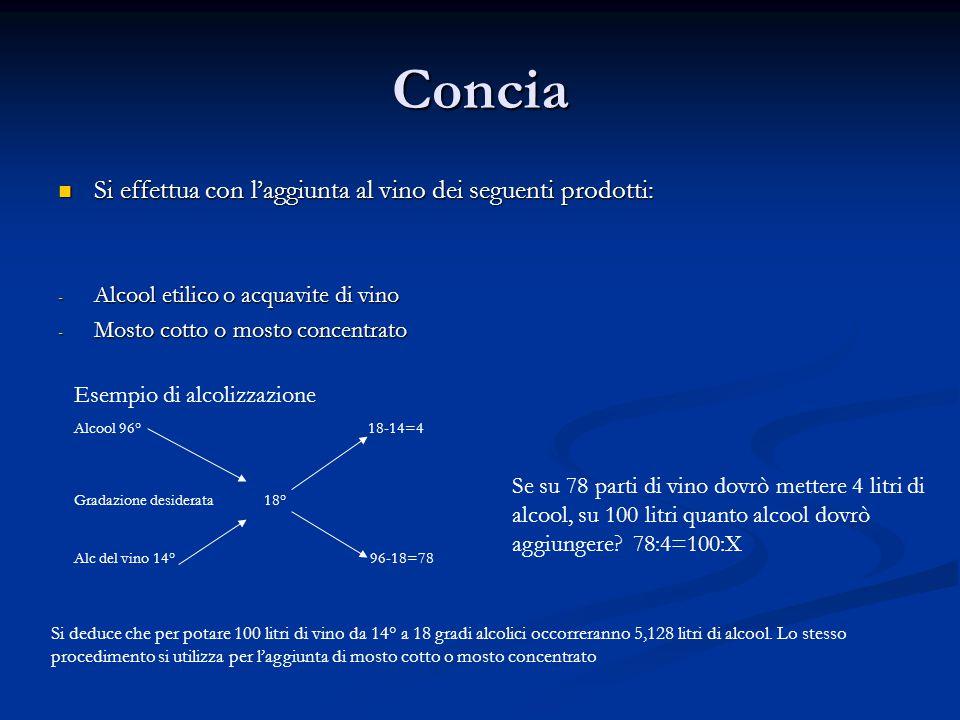 Concia Si effettua con l'aggiunta al vino dei seguenti prodotti: