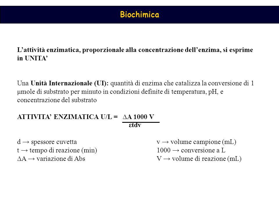 ATTIVITA' ENZIMATICA U/L = ∆A 1000 V εtdv