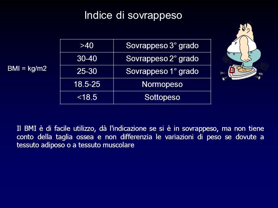 Indice di sovrappeso >40 Sovrappeso 3° grado 30-40