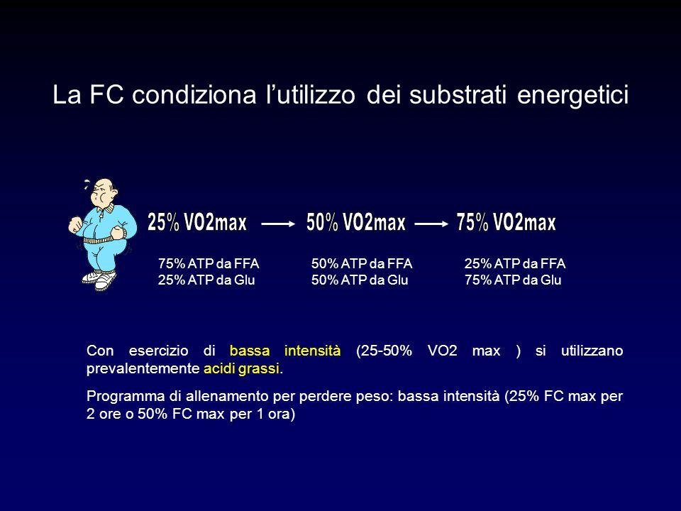 La FC condiziona l'utilizzo dei substrati energetici