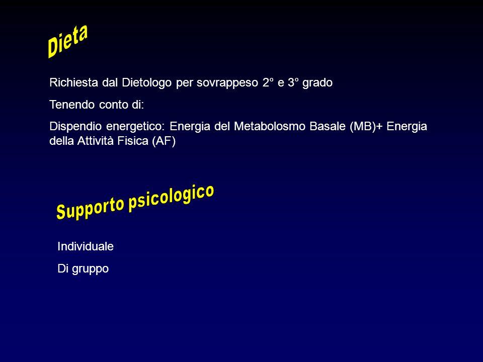 Dieta Supporto psicologico