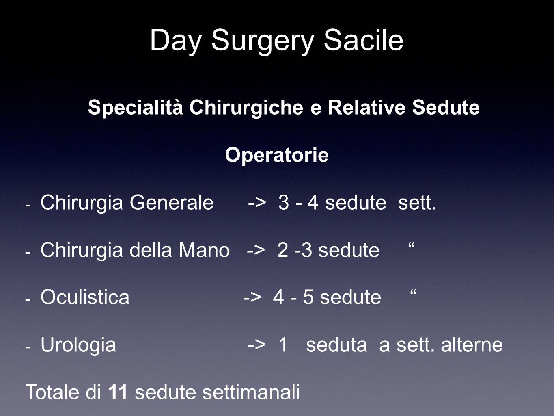 Day Surgery Sacile Specialità Chirurgiche e Relative Sedute Operatorie