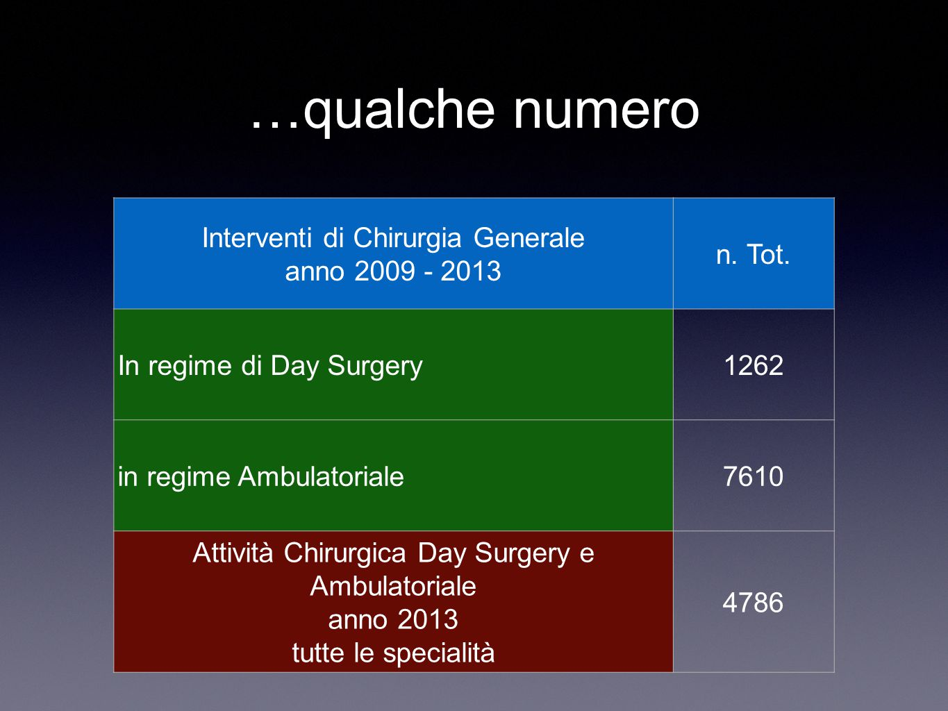 …qualche numero anno 2009 - 2013 n. Tot. In regime di Day Surgery 1262