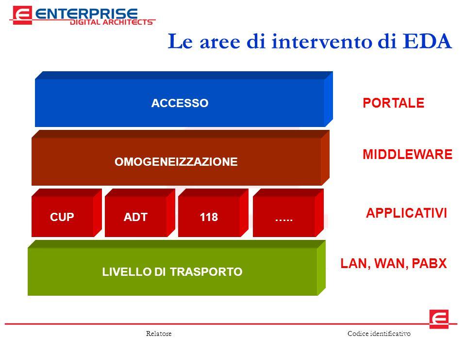 Le aree di intervento di EDA