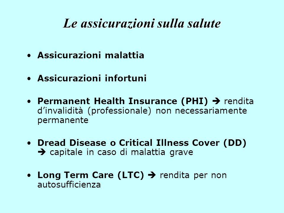 Le assicurazioni sulla salute