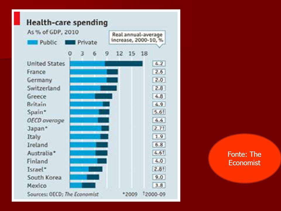 Fonte: The Economist