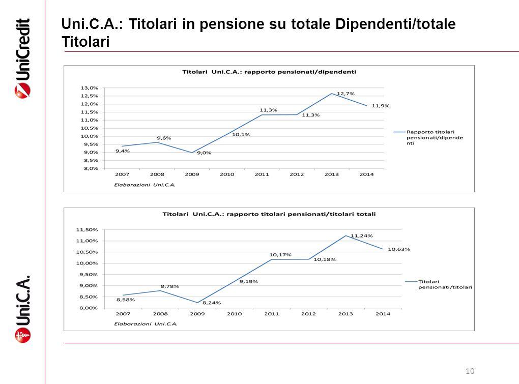 Uni.C.A.: Titolari in pensione su totale Dipendenti/totale Titolari