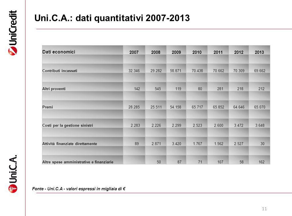 Uni.C.A.: dati quantitativi 2007-2013