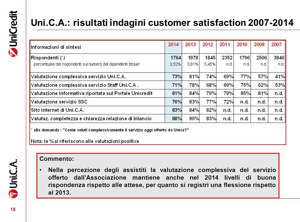 Uni.C.A.: risultati indagini customer satisfaction 2007-2014