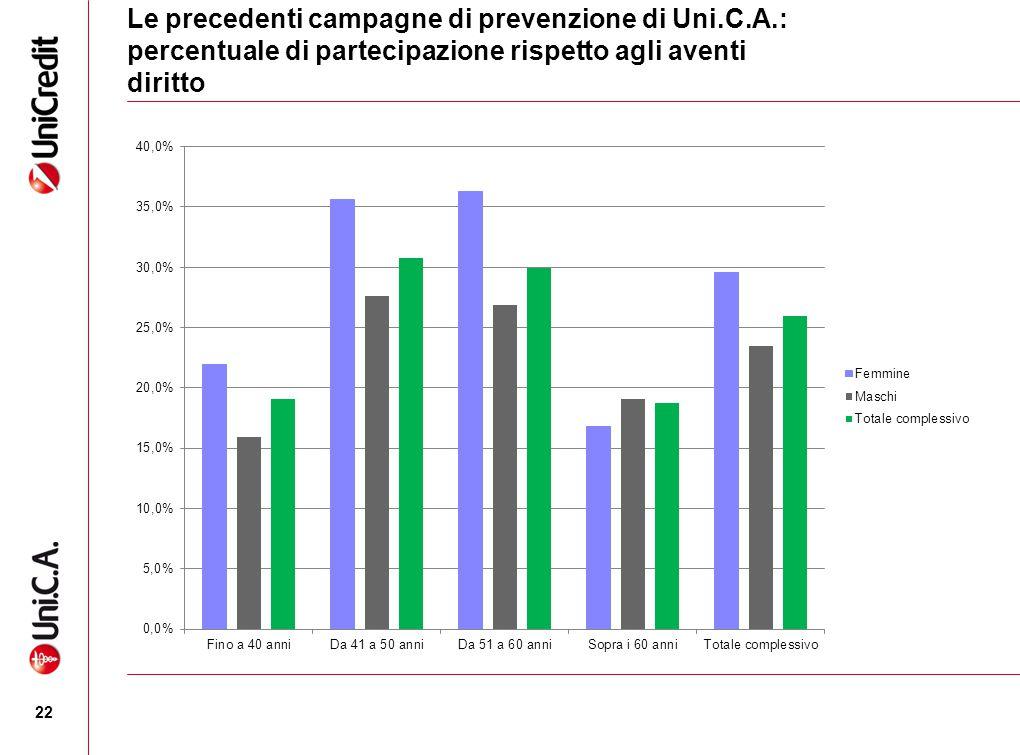 Le precedenti campagne di prevenzione di Uni. C. A