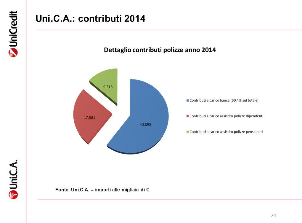 Uni.C.A.: contributi 2014 Fonte: Uni.C.A. – importi alle migliaia di € 24