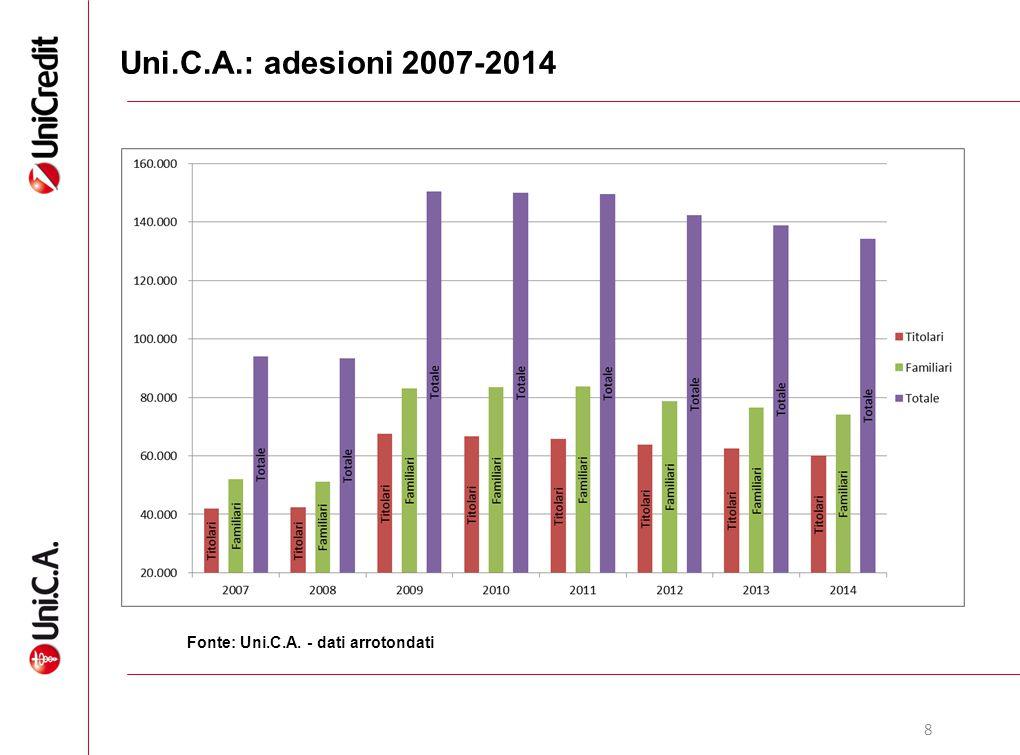 Uni.C.A.: adesioni 2007-2014 Adesioni 2007 2008 2009 2010 2011 2012