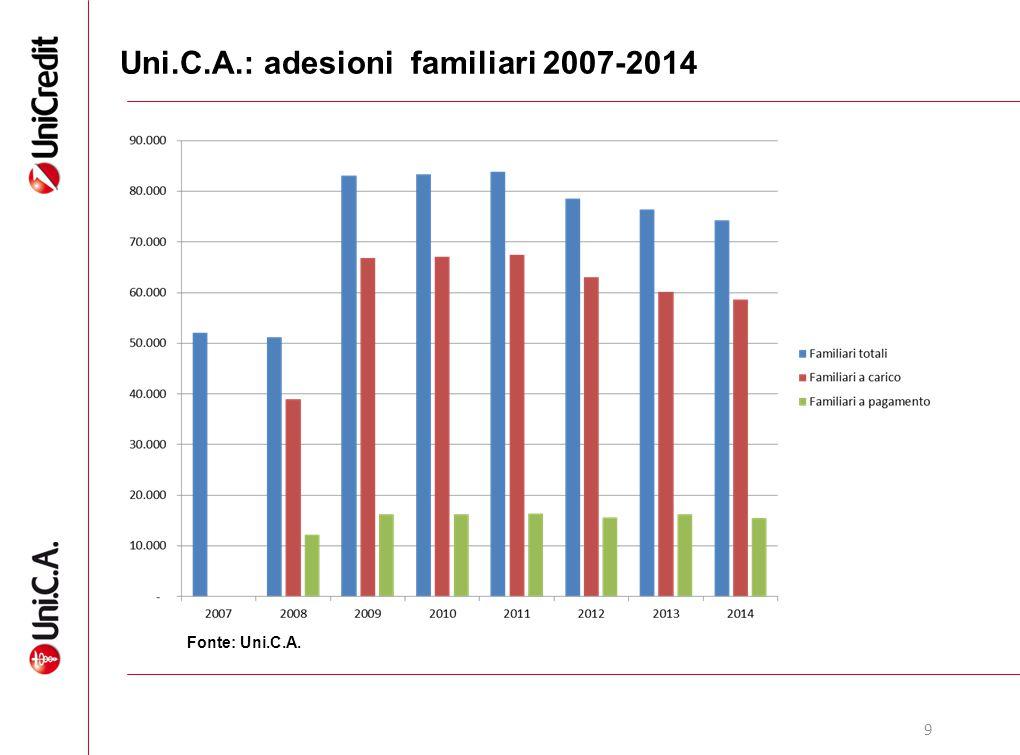 Uni.C.A.: adesioni familiari 2007-2014