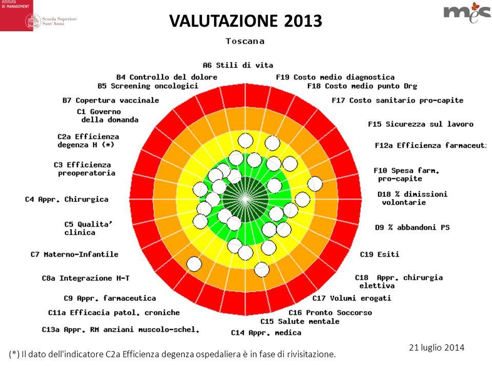 VALUTAZIONE 2013 (*) Il dato dell indicatore C2a Efficienza degenza ospedaliera è in fase di rivisitazione.