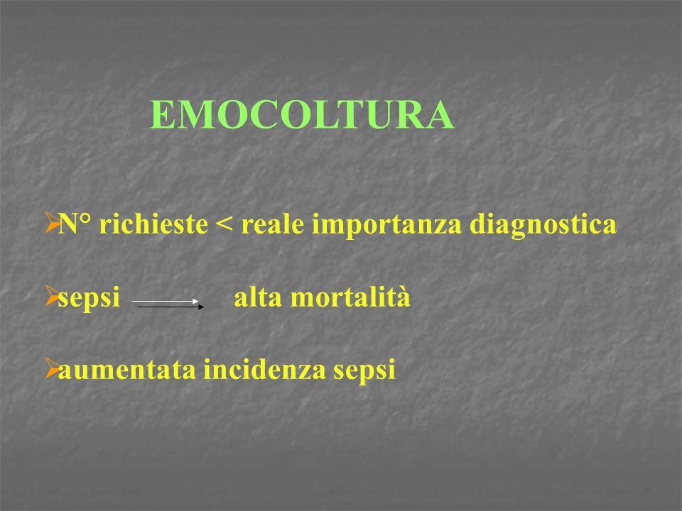 EMOCOLTURA N° richieste < reale importanza diagnostica