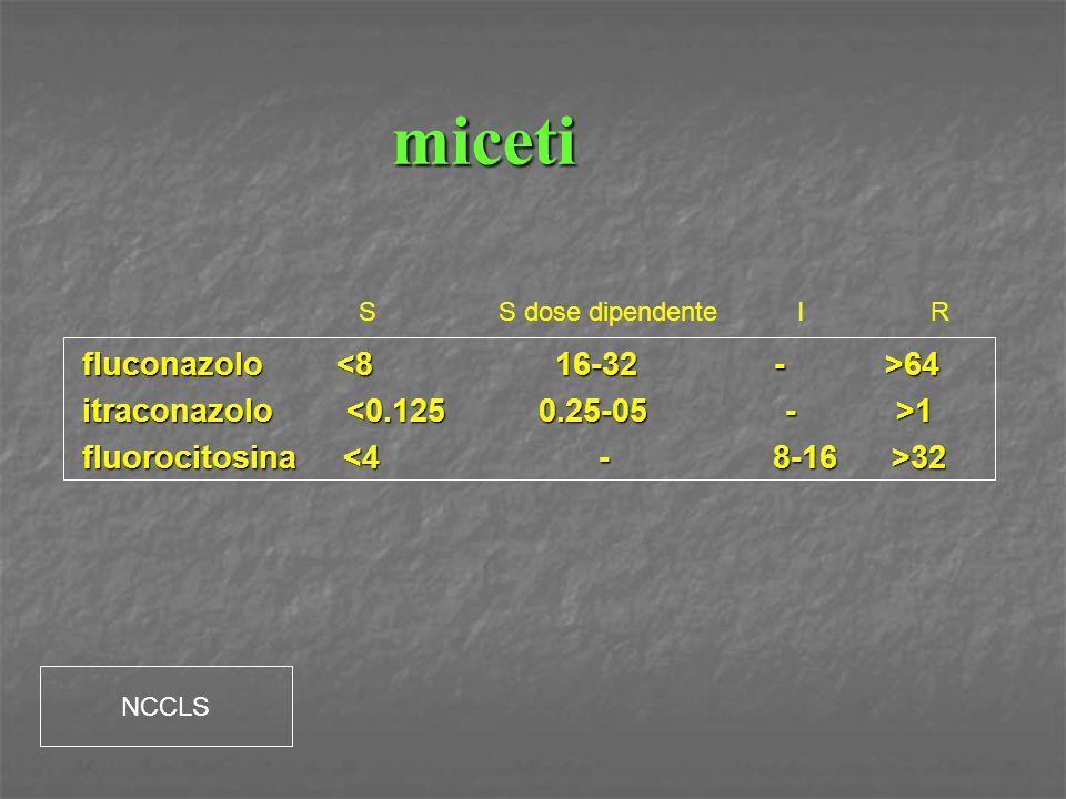 miceti fluconazolo <8 16-32 - >64