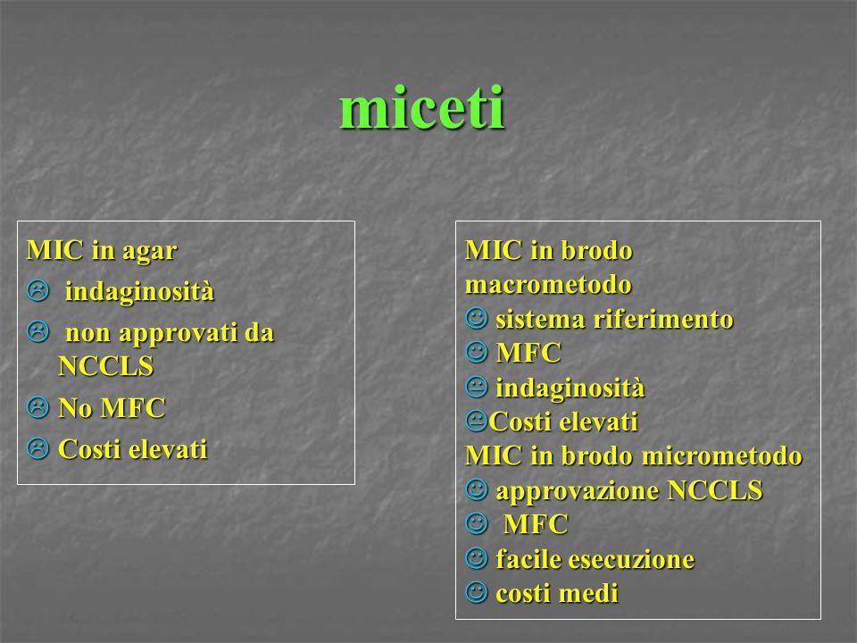 miceti MIC in agar indaginosità non approvati da NCCLS No MFC