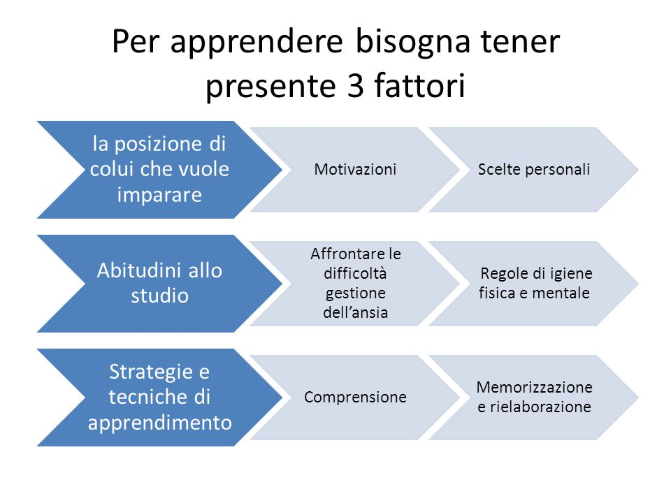 Per apprendere bisogna tener presente 3 fattori