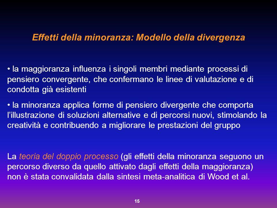 Effetti della minoranza: Modello della divergenza