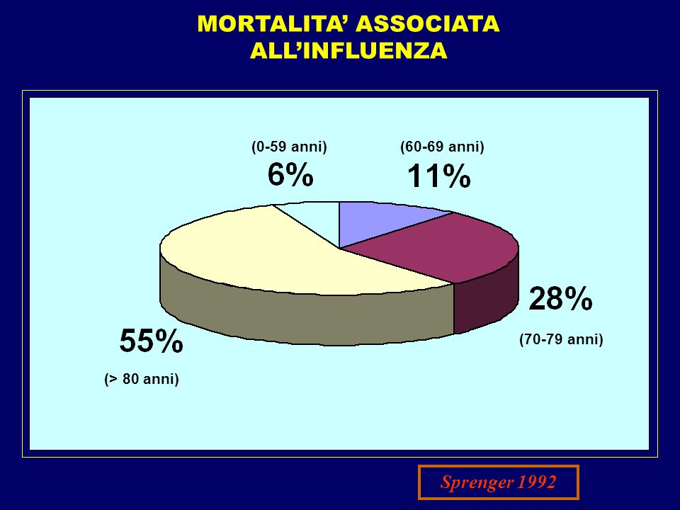 MORTALITA' ASSOCIATA ALL'INFLUENZA