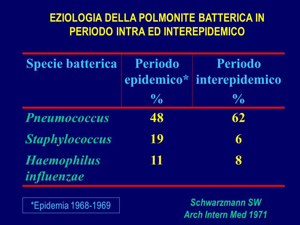 Periodo interepidemico