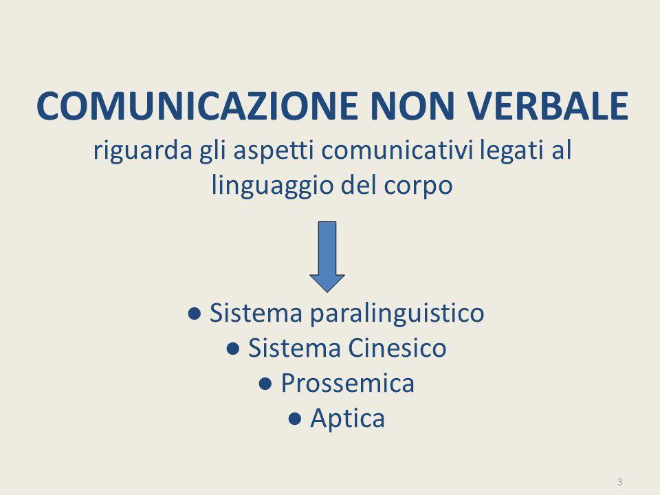 COMUNICAZIONE NON VERBALE riguarda gli aspetti comunicativi legati al linguaggio del corpo ● Sistema paralinguistico ● Sistema Cinesico ● Prossemica ● Aptica