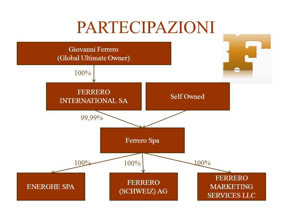 PARTECIPAZIONI Giovanni Ferrero (Global Ultimate Owner) 100%