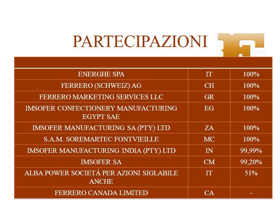 PARTECIPAZIONI ENERGHE SPA IT 100% FERRERO (SCHWEIZ) AG CH