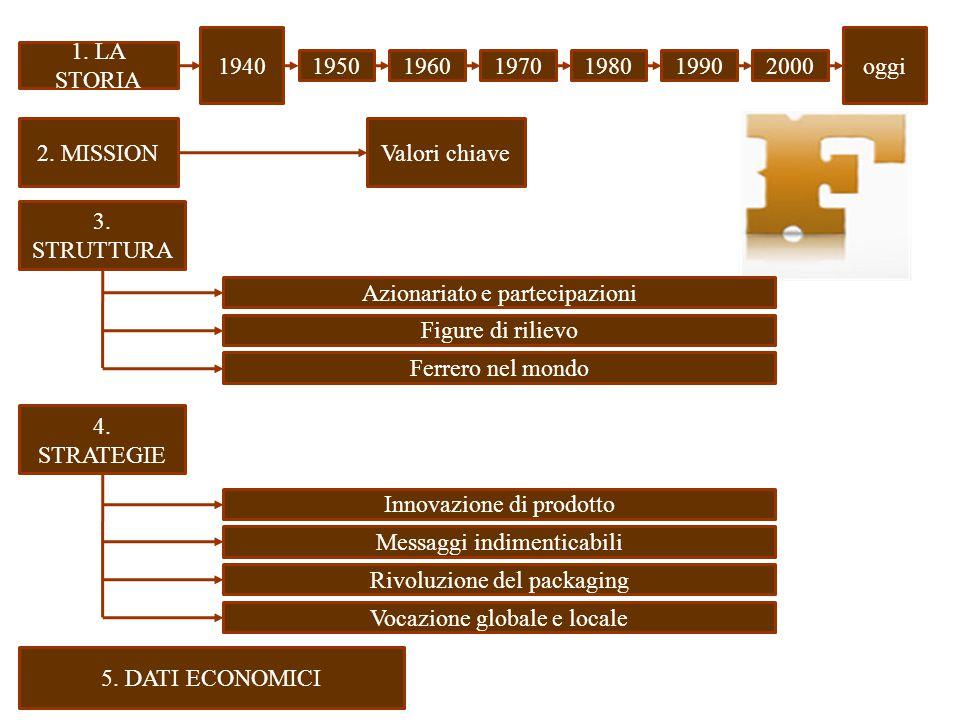 Azionariato e partecipazioni