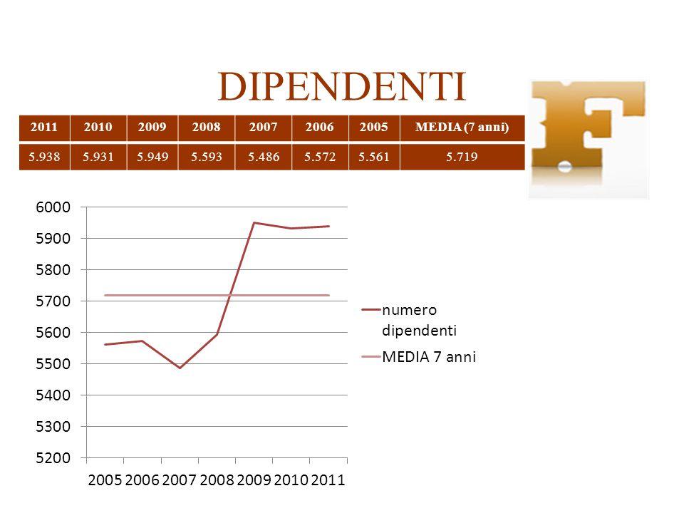 DIPENDENTI 2011 2010 2009 2008 2007 2006 2005 MEDIA (7 anni) 5.938