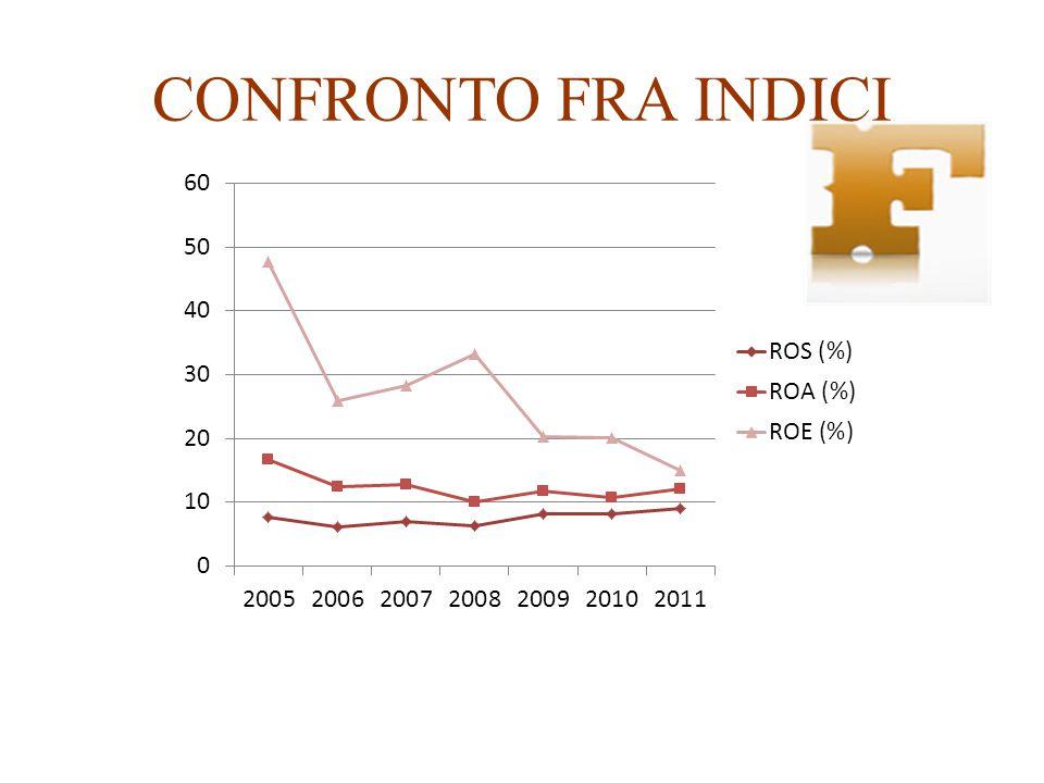 CONFRONTO FRA INDICI