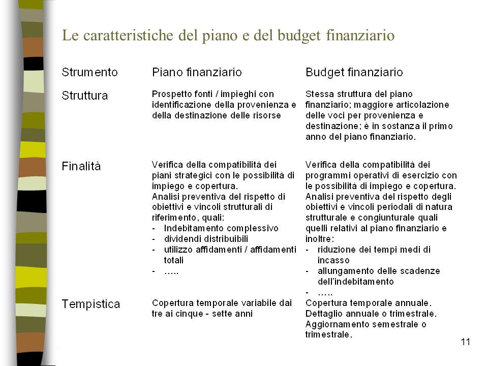 Le caratteristiche del piano e del budget finanziario