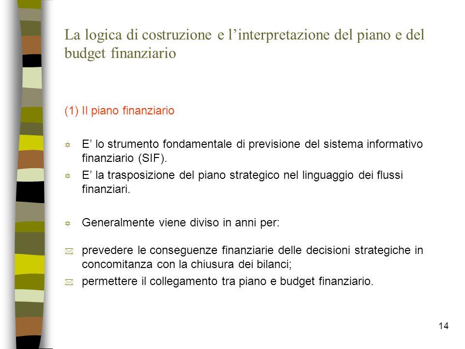 La logica di costruzione e l'interpretazione del piano e del budget finanziario