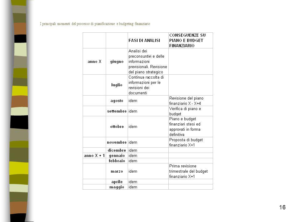 I principali momenti del processo di pianificazione e budgeting finanziario