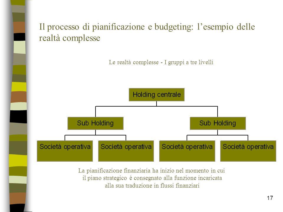 Il processo di pianificazione e budgeting: l'esempio delle realtà complesse
