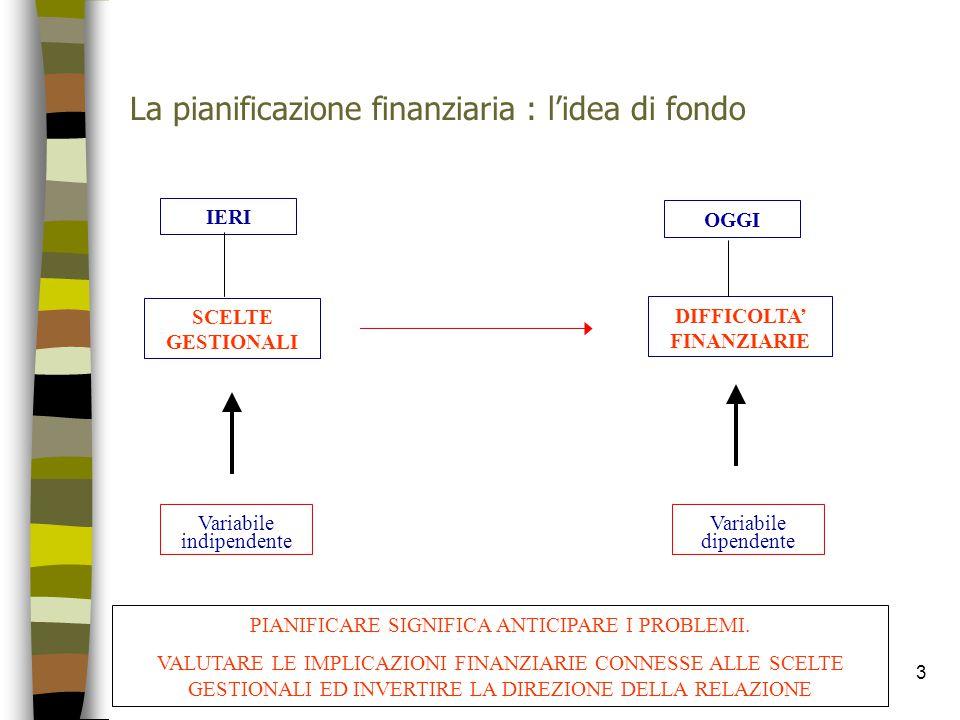 La pianificazione finanziaria : l'idea di fondo