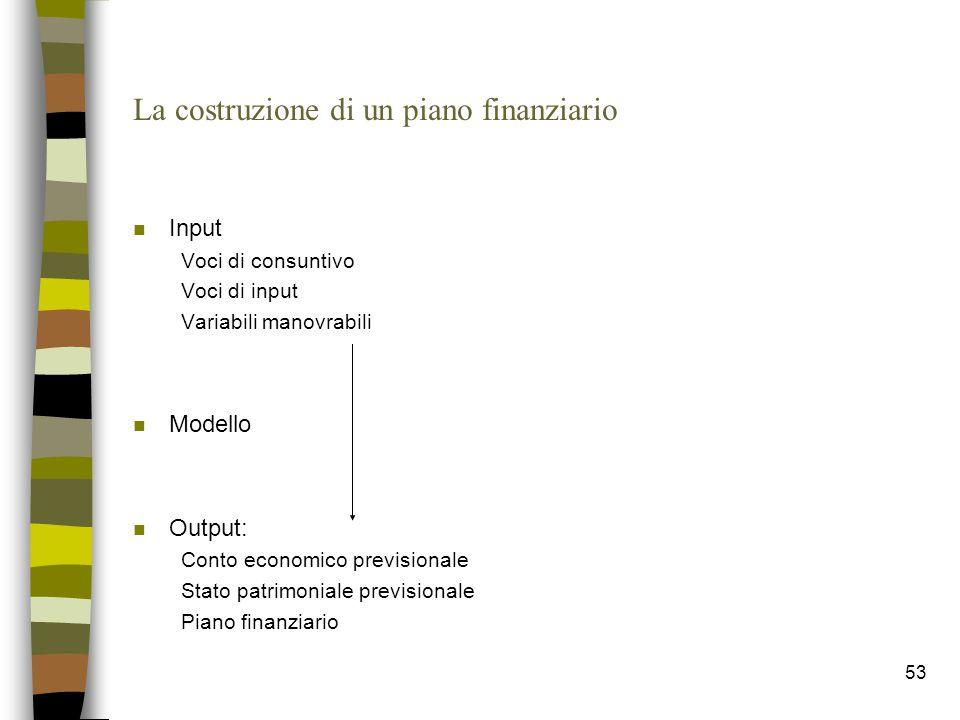La costruzione di un piano finanziario