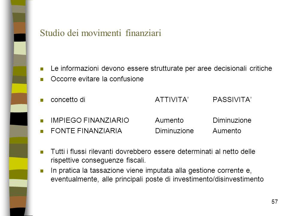 Studio dei movimenti finanziari