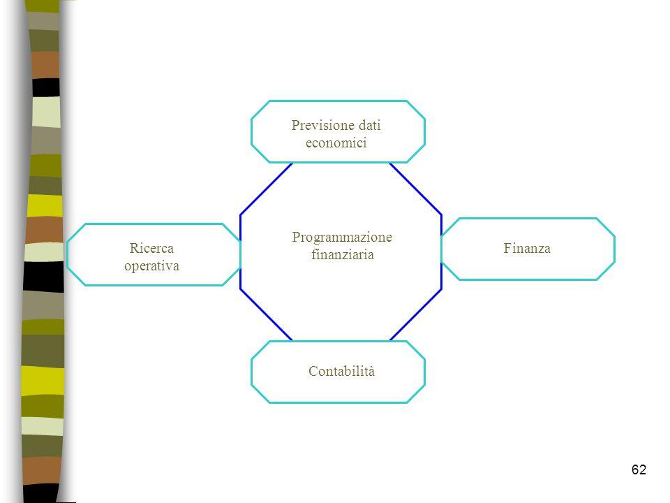 Previsione dati economici Programmazione finanziaria Ricerca operativa Finanza Contabilità