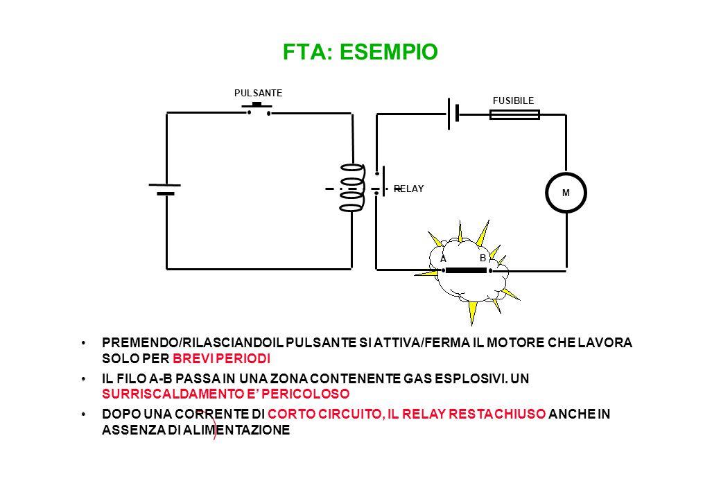 FTA: ESEMPIO COSTRUIRE L'ALBERO DI GUASTO PER L'EVENTO SURRISCALDAMENTO DEL FILO A-B.