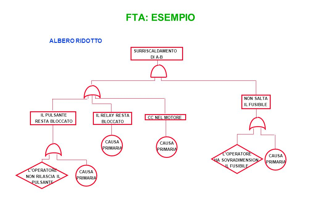 ETA METODO DI ANALISI INDUTTIVA (BOTTOM-UP) APPLICABILE A PROGETTI COMPLETI O A IMPIANTI ESISTENTI.