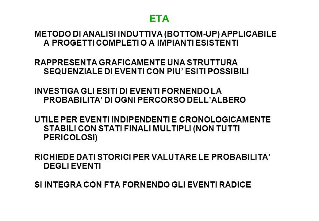 ETA: ESEMPIO IL RELAY SI APRE IL FUSIBILE SALTA
