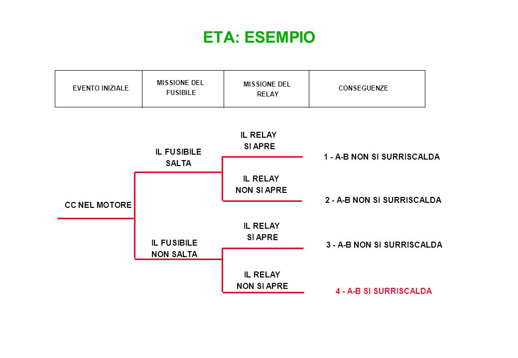 ESEMPIO PASSAGGIO A LIVELLO: FMEA