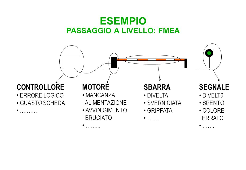 ESEMPIO PASSAGGIO A LIVELLO: ETA