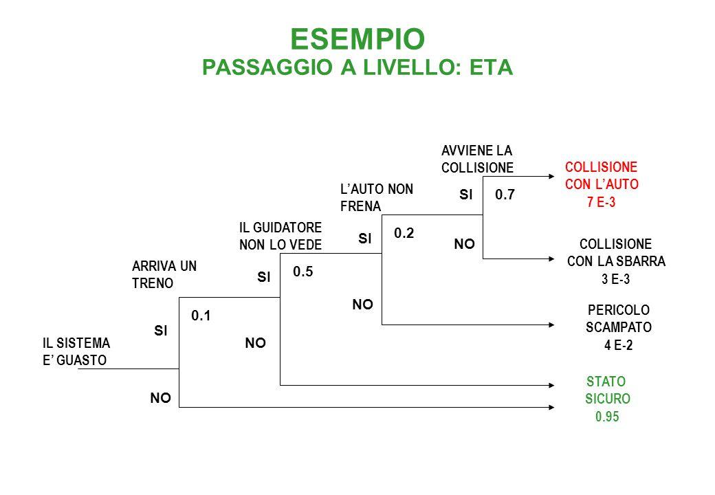 ESEMPIO PASSAGGIO A LIVELLO: FTA