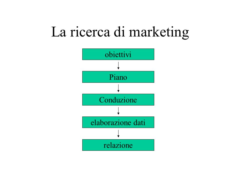 La ricerca di marketing